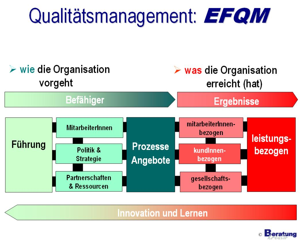 iso tqm efqm comparison Both tqm, total quality management, and six sigma are time tested tools to enhance quality of products as well as services while there are numerous similarities, the subtleties within these systems are different.